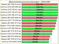 Сайт сравнения видеокарт по производительности