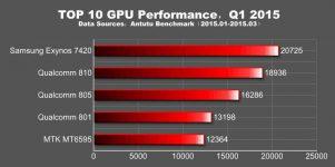 Рейтинг графических ускорителей для смартфонов