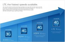 Что значит 4G LTE