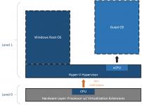 Виртуализация процессора для чего нужна